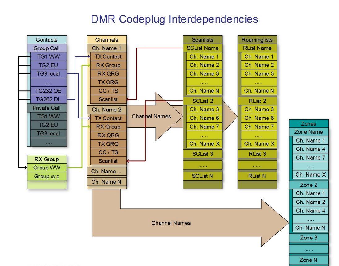 DMR Topics | DD5LP / G8GLM / VK2JI blog