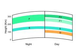 HF DX Radio Propagation | DD5LP / G8GLM / VK2JI blog